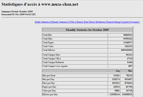 Muza-chan.net traffic October 2009